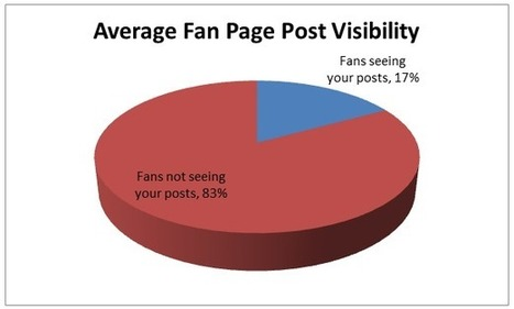Facebook Pages Only Reach 17% Of Fans | Media Intelligence - Middle East and North Africa (MENA) | Scoop.it