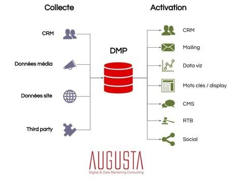 Enfin comprendre à quoi sert une DMP (Data Management Platform) | Big and Open Data, FabLab, Internet of things | Scoop.it
