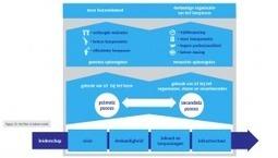 Wat valt mij op in Vier in Balans 2013? | Onderwijs en ict | Scoop.it