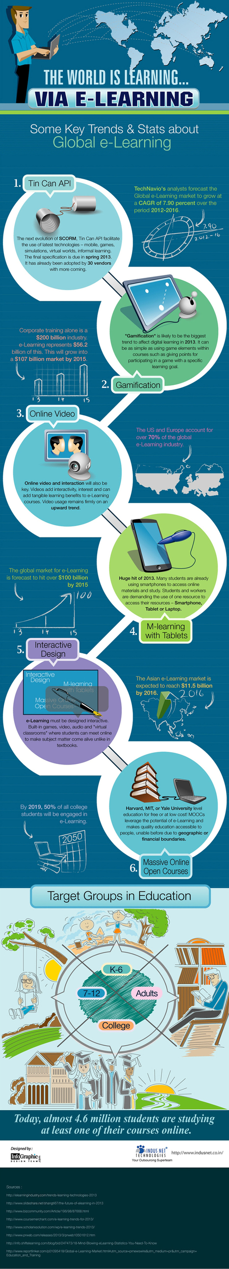 Global e-Learning Trends | EdTech, E-Learning | Scoop.it