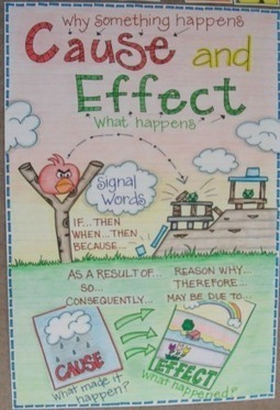 WeAreTeachers: 21 Anchor Charts That Teach Reading Comprehension | Dyslexia and Early Literacy Success for All Students | Scoop.it