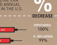 Vaccine Infographic | Midnight in Jet-Lag city | Scoop.it
