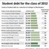 Higher Ed and Enrollment