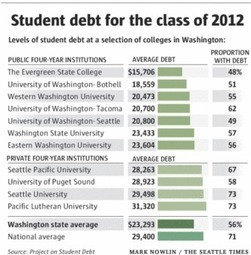 UW students pitch plan for college cost they can afford   Higher Ed and Enrollment   Scoop.it