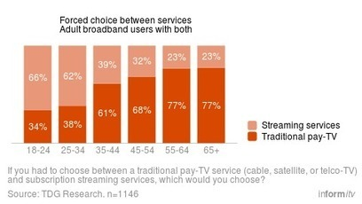 Choosing between television and streaming | Web & Media | Scoop.it