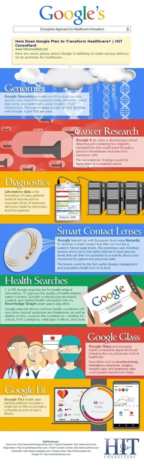 Infographic: How Does Google Plan to Transform Healthcare? | Médicaments et E-santé | Scoop.it