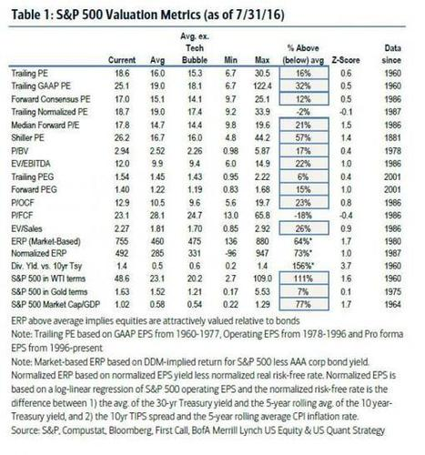 """Here Are The """"21 Charts That Keep The Bulls Up At Night"""" According To BofA 