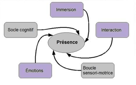La réalité virtuelle comme expérience subjective. Scénarisation et sentiment de présence par Mickaël Roy (2012)   qrcodes et R.A.   Scoop.it