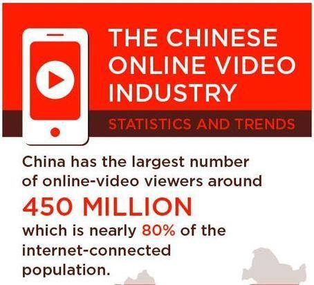 Infographics: Online Video Market in China - ChinaMarketingTips.com | Chinalyzer | Scoop.it