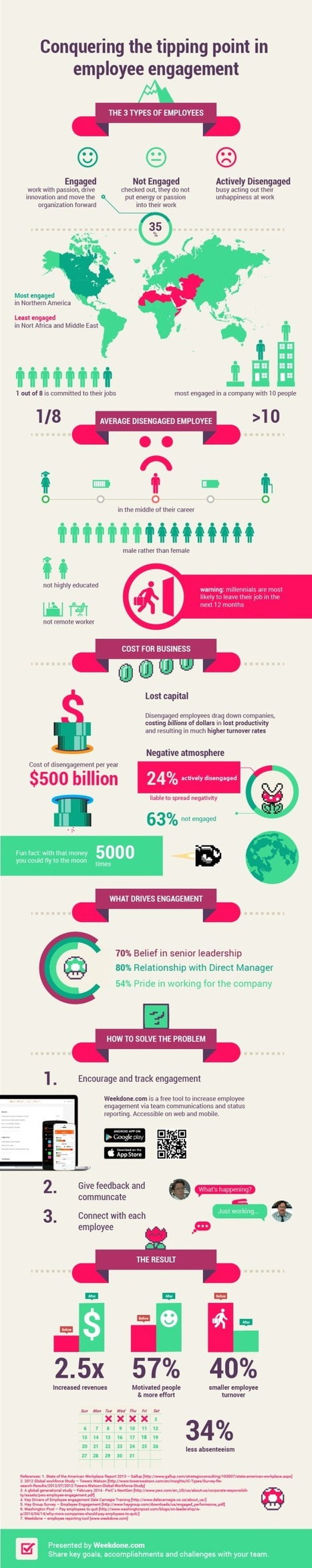 How to Conquer the Tipping Point in Employee Engagement [INFOGRAPHIC] | Mind Your Business! | Scoop.it