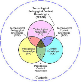 e-learning, conocimiento en red: Modelo Technological Pedagogical Content Knowledge (TPACK, TCPK) [5 enlaces][5 links] | Educación a Distancia y TIC | Scoop.it