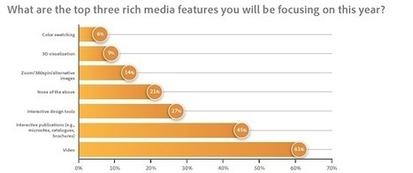 NO.10 MOST READ STORY OF 2012: 56% Plan to Use Social Media Analytics in 2012 | ClickZ | Social Media and your Brand | Scoop.it
