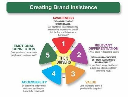 Measuring Your Brand Equity : Branding Strategy Insider | Digital SMBs | Scoop.it