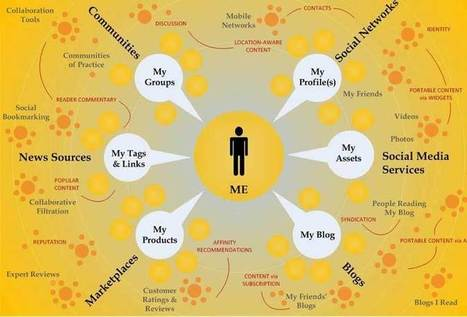 Le marketing socialdes entreprises: Dell Idea Storm et Starbucks | Entrepreneurs du Web | Scoop.it