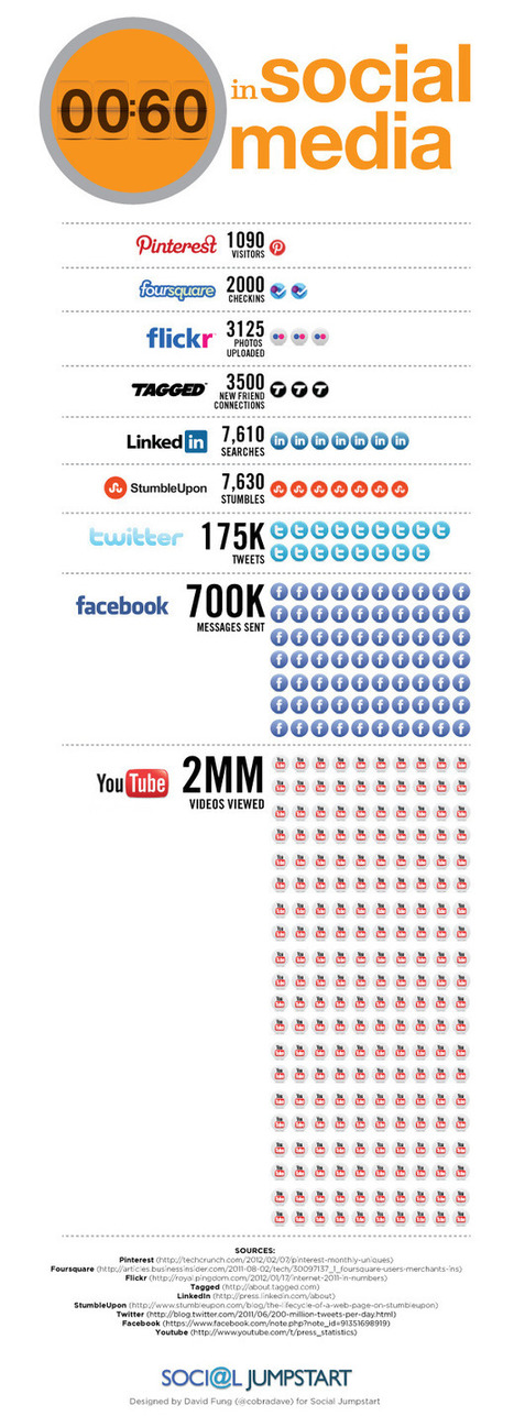 Every 60 seconds in social media (infographic) | Estética da Mídia | Scoop.it