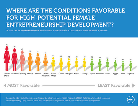 The Top 5 Countries For High-Potential female entrepreneurship development [INFOGRAPHIC] #DWEN | Soup for thought | Scoop.it
