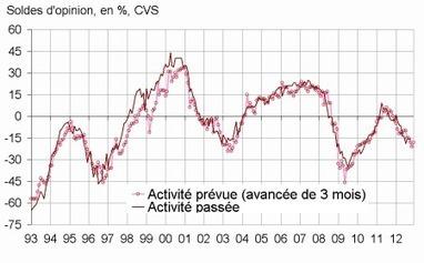 Insee - Indicateur - En octobre 2012, le climat conjoncturel reste défavorable dans le bâtiment | ECONOMIE ET POLITIQUE | Scoop.it