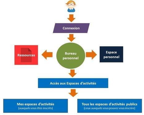 Les bases de Claroline Connect | Brèves E-Learning | Scoop.it