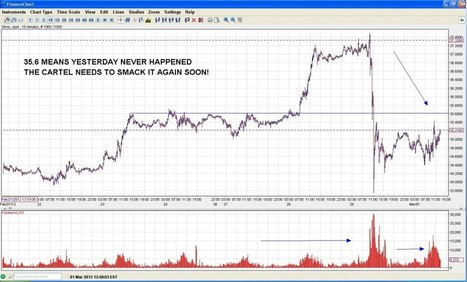 #Silver – 35.6 Means Yesterday Never Happened. Cartel Needs To Act Soon | Commodities, Resource and Freedom | Scoop.it