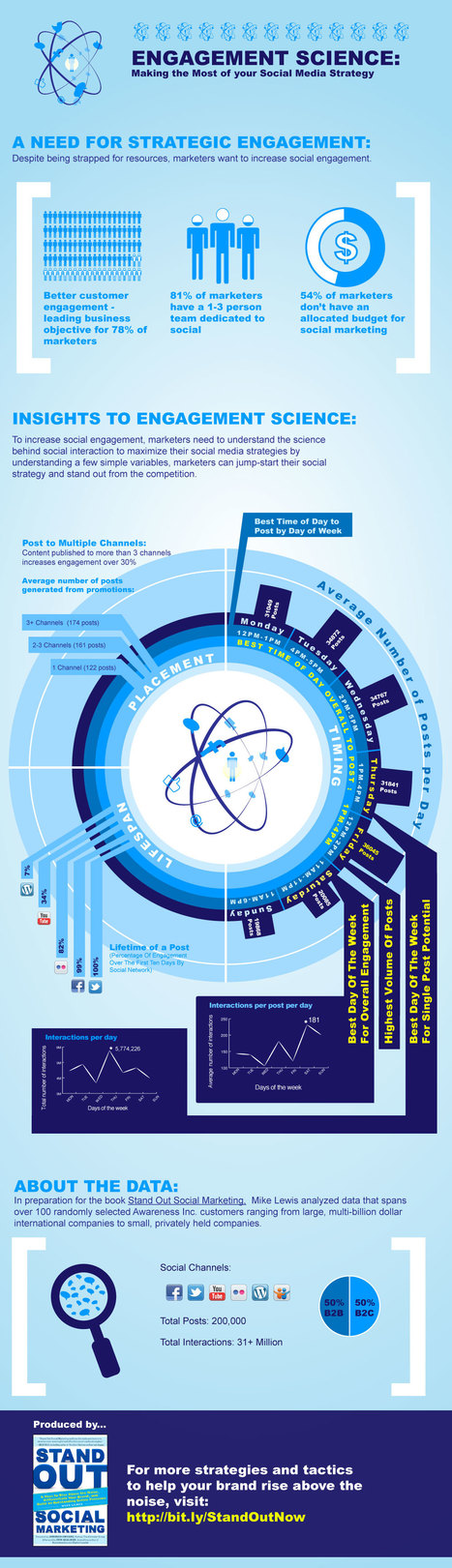 Engagement Science: Making the Most of Your Social Media Strategy (Infographic) | Yeni Medya | Scoop.it