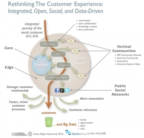 Rethinking the Customer Journey in a Social World - Forbes | Social media news - curated by Rotter Media | Scoop.it
