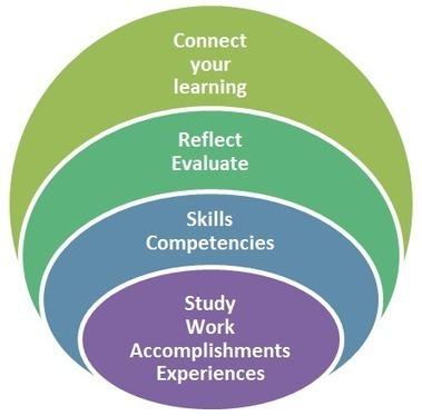 Considering ePortfolios | #Médias numériques, #Knowledge Management, #Veille, #Pédagogie, #Informal learning, #Design informationnel,# Prospective métiers | Scoop.it