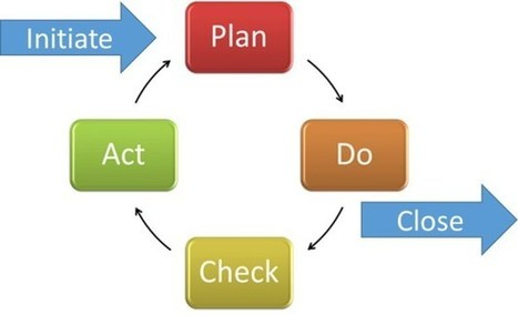 How to control a project or stage? Part 1   Project Management around the globe   Scoop.it
