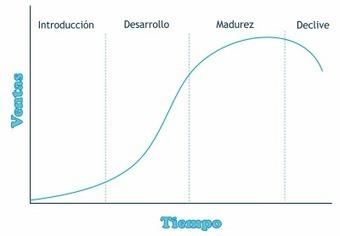 El Ciclo de Vida del Producto en Social Media Marketing | Marketing | Scoop.it