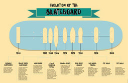 Evolution of the Skateboard Deck Infographic | The Best Infographics | Scoop.it