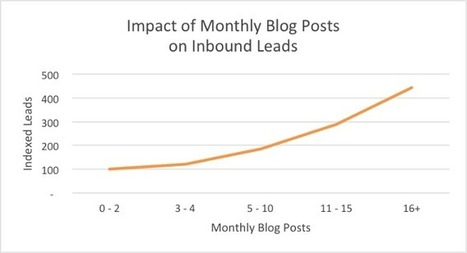 How often should content marketers blog to generate traffic and leads? | Content Marketing, Curation, Social Media & SEO | Scoop.it