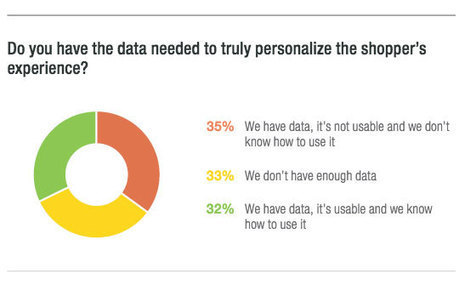 Beyond Product Recommendations: Big Data's Role in Personalization | Digital marketing | Scoop.it
