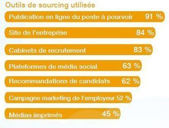Les priorités RH en 2013 : recruter et fidéliser les talents | Anytime, Anywhere, Any device | Scoop.it