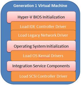 Hyper-V 2012 R2: Pros and Cons of Generation 1 vs. Generation 2 VMs   Hyper-v and Windows Server, Office 365, Azure   Scoop.it