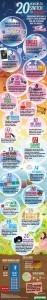 20 Raisons Pour Utiliser Google Plus [Infographie]   Internet world   Scoop.it