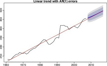 Piecewise linear trends | R for Journalists | Scoop.it