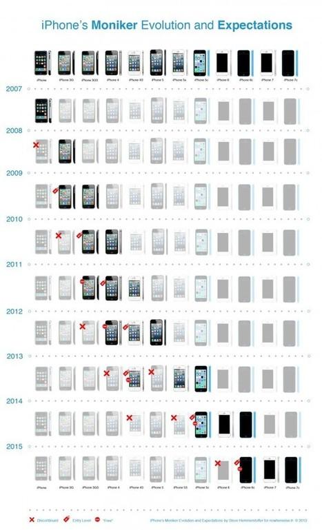 iPhone Xx : Quelle évolution pour la gamme iPhone ? - Nowhere Else | allforphone | Scoop.it