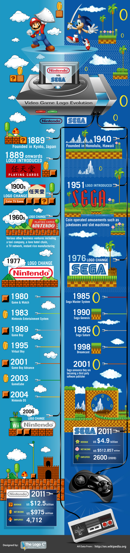 Nintendo vs Sega: Video Game Logo Evolution | MarketingHits | Scoop.it