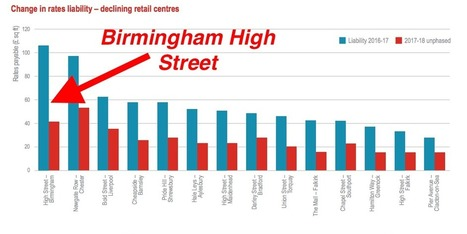 These charts show just how different London's economy is to the rest of the UK   LACEF News   Scoop.it