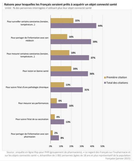 E-santé et objets connectés : quelles sont les attentes des Français ? | Hopital 2.0 | Scoop.it