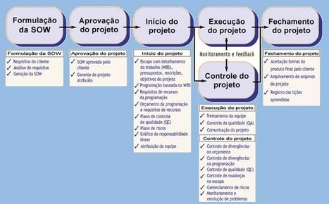 O centro da roda | Gestão de Projetos | Scoop.it
