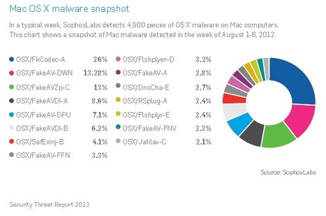 Security Threats in 2013 - Check also for Mac Malware | Apple, Mac, iOS4, iPad, iPhone and (in)security... | Scoop.it