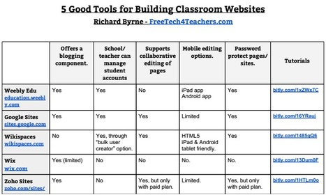 10 Charts Comparing Popular Ed Tech Tools | Education Chronicles: Leading in the classroom | Scoop.it
