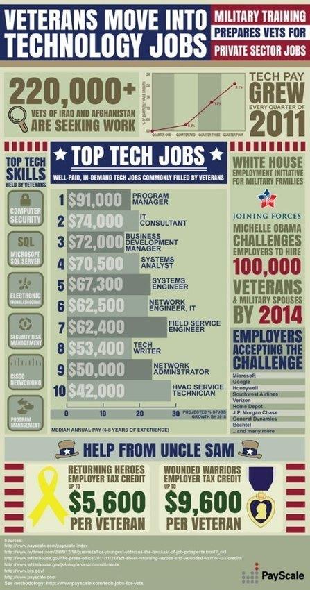 Veterans Move Into Technology Jobs [INFOGRAPHIC] | Stuff that Tweaks | Scoop.it