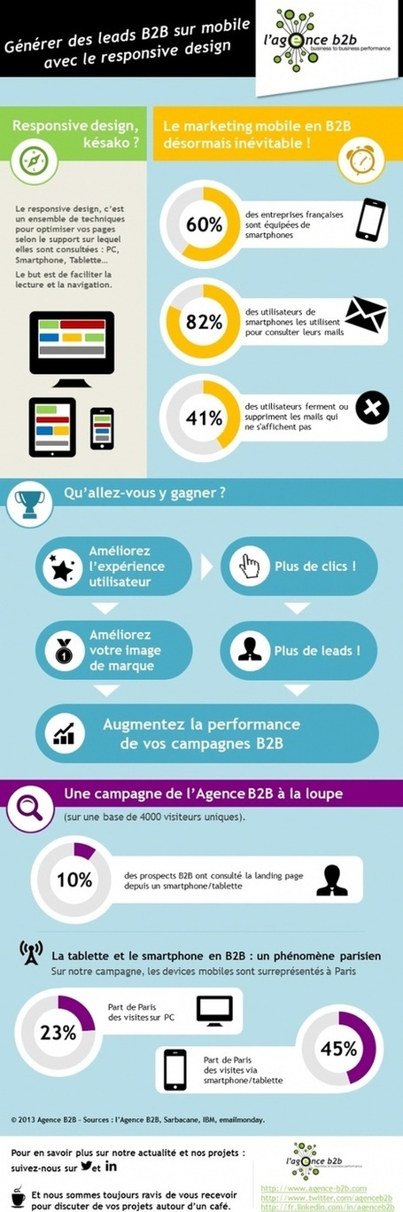 Infographie : B2B,  Générer des leads grâce au Responsive Marketing | Digital Strategy # | Scoop.it