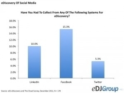 The Next Governance Frontier: Social Media - Forbes | Archiving and eDiscovery | Scoop.it