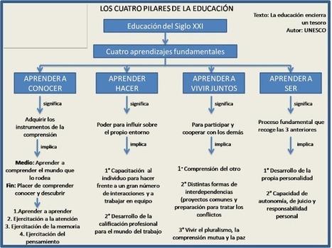 LA BOTICA DEL ORIENTADOR: LOS CUATRO PILARES DE LA EDUCACIÓN DEL SIGLO XXI | Educacion, ecologia y TIC | Scoop.it