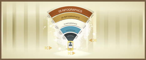 Can Infographics be used in eLearning Courses? | M-learning and Blended Learning in 9-12 Education | Scoop.it
