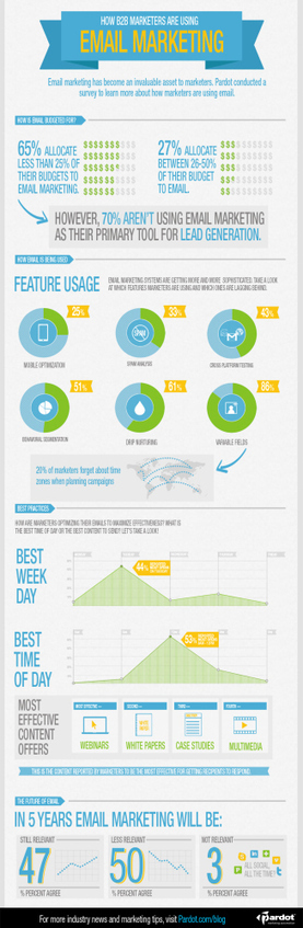 Email Marketing | Infographics 101 | Scoop.it