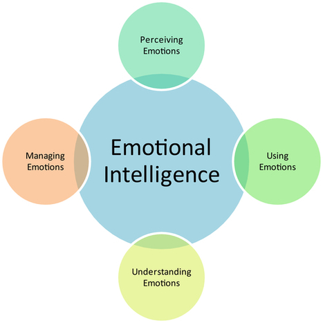 Why You Should Care About Emotional Intelligence | MyVenturePad | Helena Gonçalves | Scoop.it