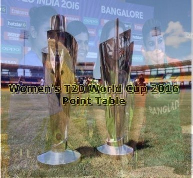 Women's T20 World Cup 2016 Points Table Run Rate Position | Today Sports | Scoop.it
